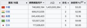 各國網際網路使用者數目列表